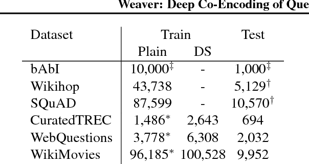 Figure 2 for Weaver: Deep Co-Encoding of Questions and Documents for Machine Reading
