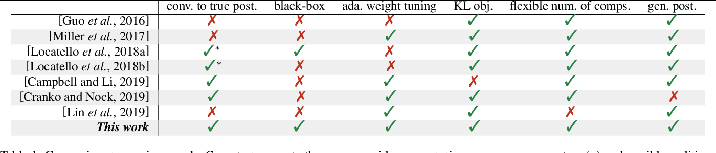 Figure 1 for Boosting Variational Inference With Locally Adaptive Step-Sizes