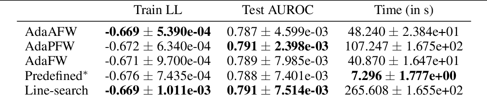 Figure 3 for Boosting Variational Inference With Locally Adaptive Step-Sizes