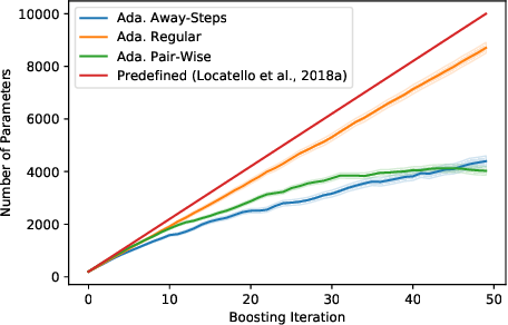 Figure 4 for Boosting Variational Inference With Locally Adaptive Step-Sizes