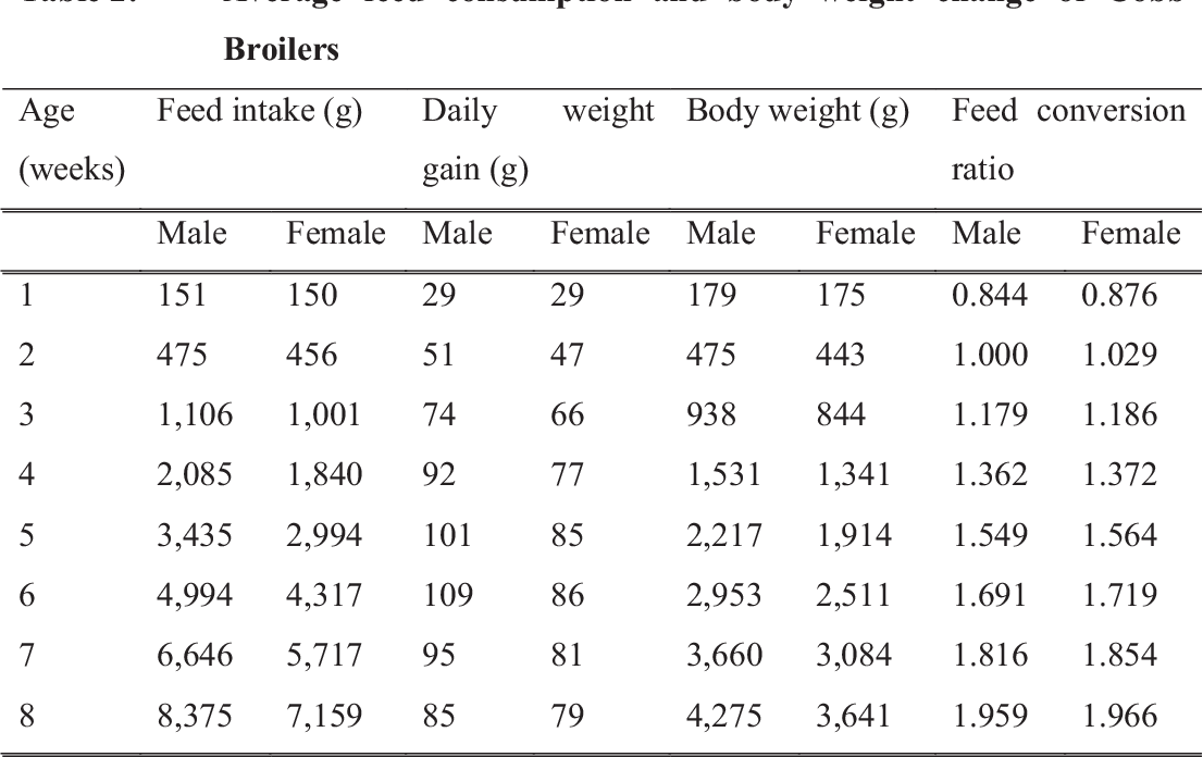 PDF] Effect of Diet Composition on the Utilization of Copra Meal by
