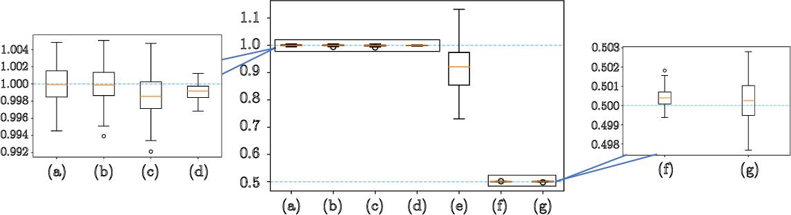 Figure 2 for Noisy Gradient Descent Converges to Flat Minima for Nonconvex Matrix Factorization