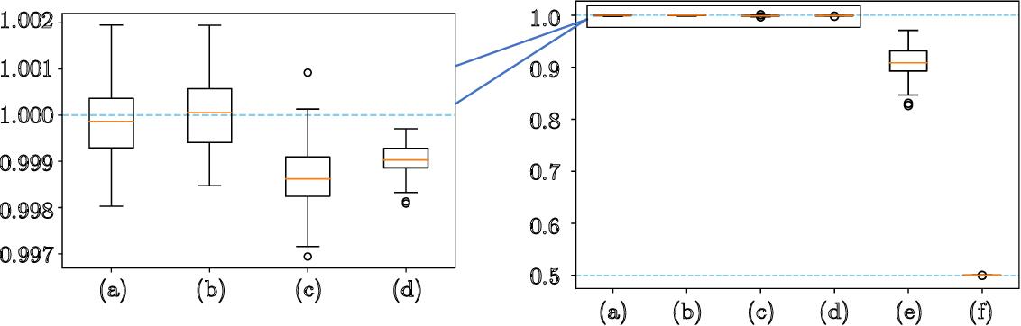 Figure 3 for Noisy Gradient Descent Converges to Flat Minima for Nonconvex Matrix Factorization