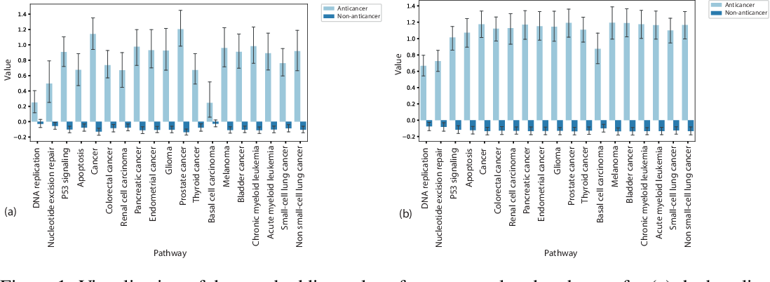 Figure 1 for Graph Attentional Autoencoder for Anticancer Hyperfood Prediction