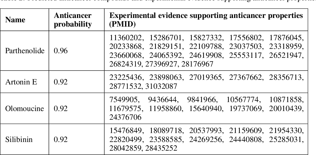 Figure 3 for Graph Attentional Autoencoder for Anticancer Hyperfood Prediction