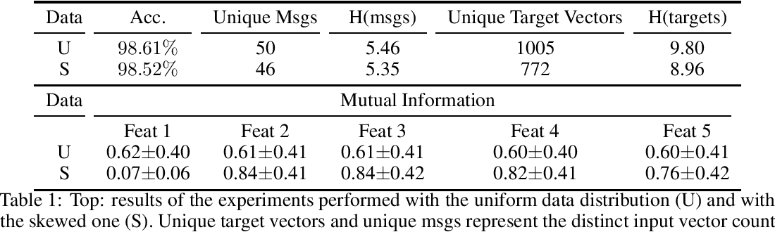 Figure 1 for Focus on What's Informative and Ignore What's not: Communication Strategies in a Referential Game