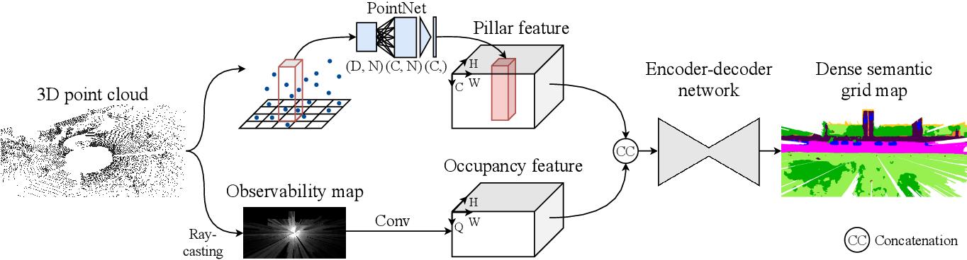 Figure 2 for PillarSegNet: Pillar-based Semantic Grid Map Estimation using Sparse LiDAR Data