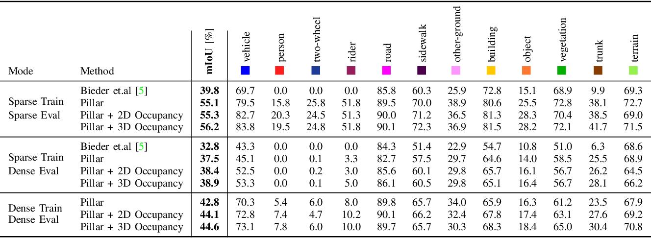 Figure 4 for PillarSegNet: Pillar-based Semantic Grid Map Estimation using Sparse LiDAR Data