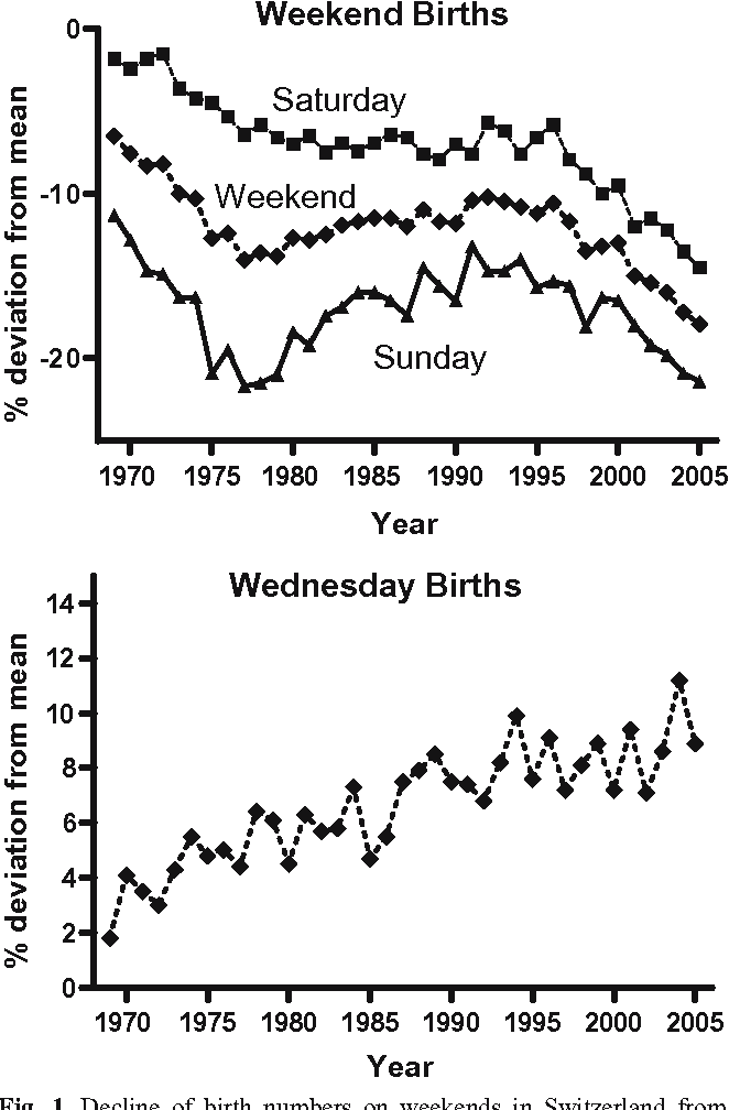 Where are the Sunday babies? II  Declining weekend birth rates in