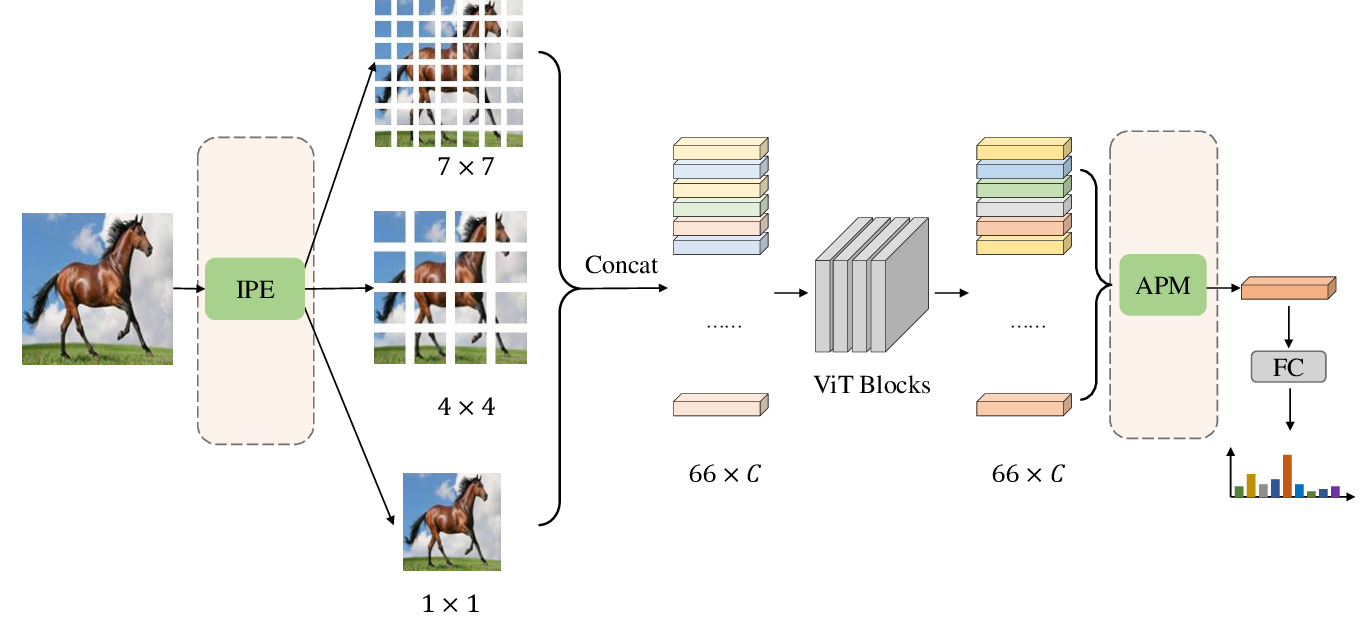 Figure 3 for Exploring and Improving Mobile Level Vision Transformers