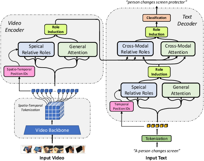 Figure 1 for Neuro-Symbolic Representations for Video Captioning: A Case for Leveraging Inductive Biases for Vision and Language