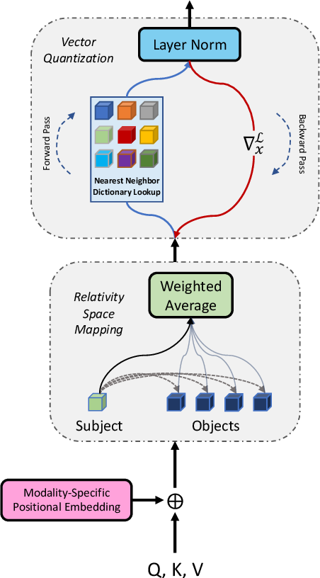 Figure 3 for Neuro-Symbolic Representations for Video Captioning: A Case for Leveraging Inductive Biases for Vision and Language