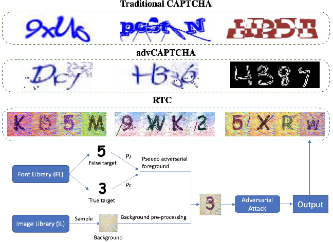 Figure 1 for Robust Text CAPTCHAs Using Adversarial Examples