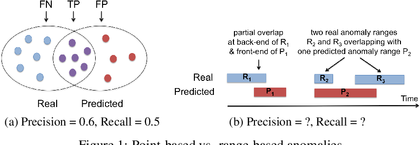 Figure 1 for Precision and Recall for Time Series