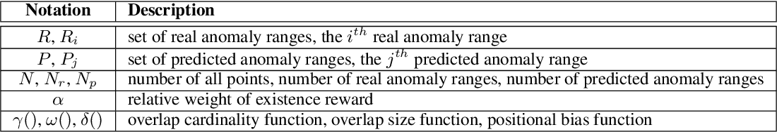 Figure 2 for Precision and Recall for Time Series