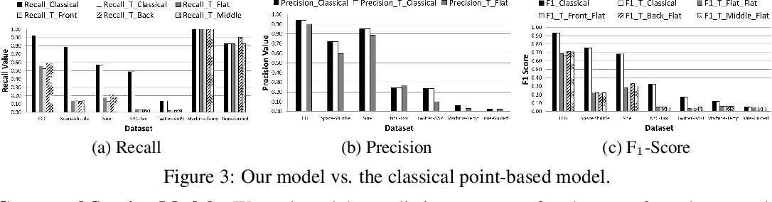 Figure 4 for Precision and Recall for Time Series