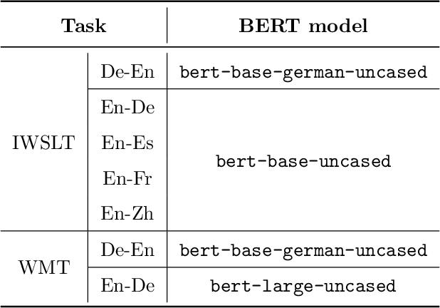Figure 2 for BERT-JAM: Boosting BERT-Enhanced Neural Machine Translation with Joint Attention