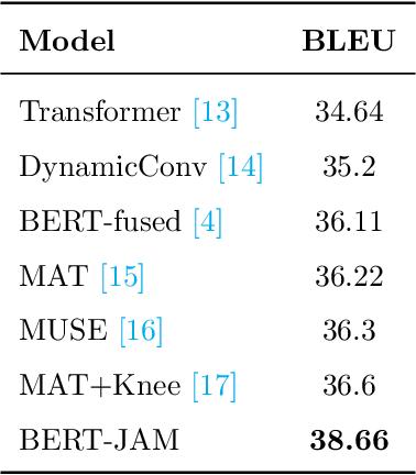 Figure 4 for BERT-JAM: Boosting BERT-Enhanced Neural Machine Translation with Joint Attention