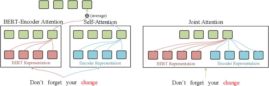 Figure 1 for BERT-JAM: Boosting BERT-Enhanced Neural Machine Translation with Joint Attention