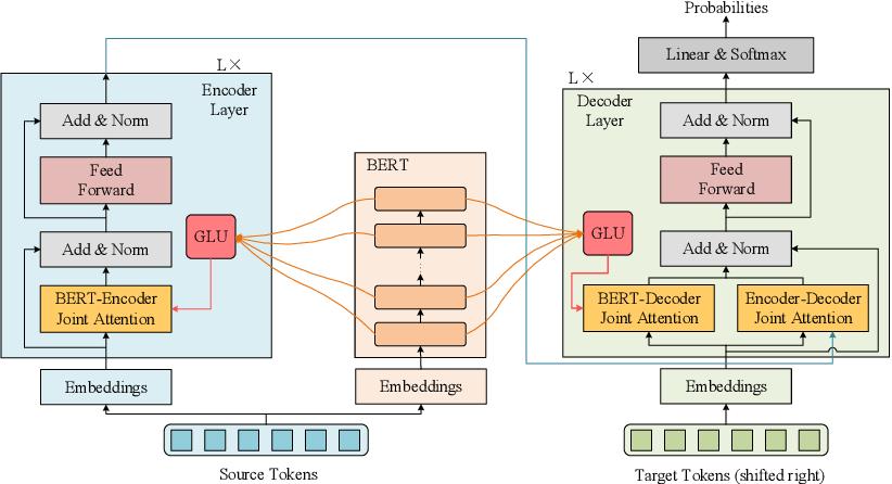 Figure 3 for BERT-JAM: Boosting BERT-Enhanced Neural Machine Translation with Joint Attention