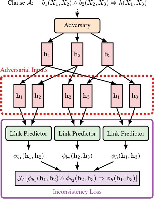 Figure 1 for Adversarial Sets for Regularising Neural Link Predictors