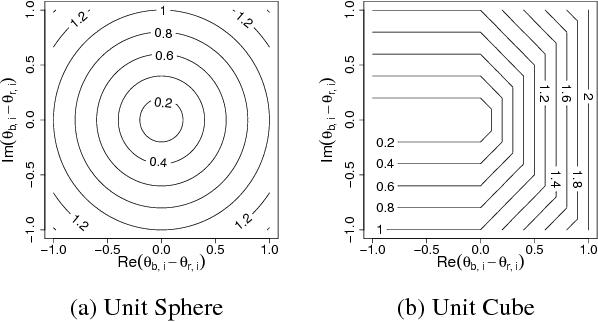 Figure 3 for Adversarial Sets for Regularising Neural Link Predictors