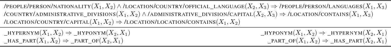 Figure 4 for Adversarial Sets for Regularising Neural Link Predictors
