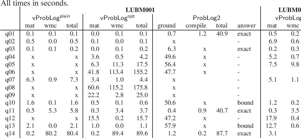 Figure 1 for Beyond the Grounding Bottleneck: Datalog Techniques for Inference in Probabilistic Logic Programs (Technical Report)