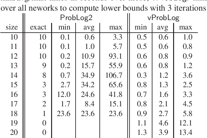 Figure 2 for Beyond the Grounding Bottleneck: Datalog Techniques for Inference in Probabilistic Logic Programs (Technical Report)