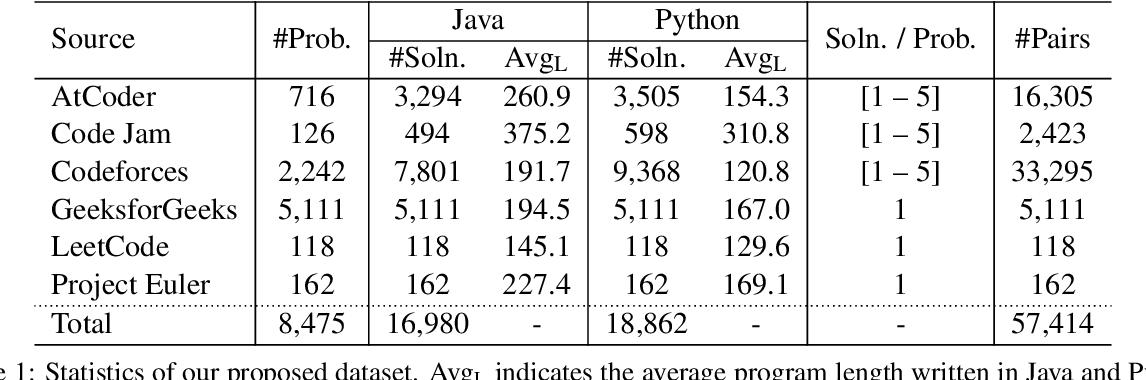 Figure 1 for AVATAR: A Parallel Corpus for Java-Python Program Translation