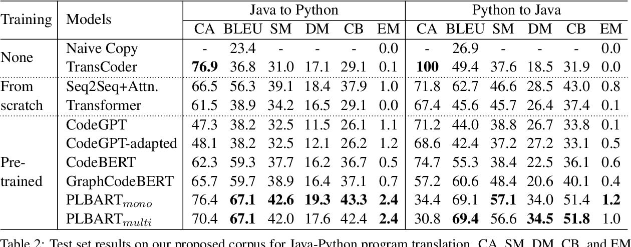 Figure 3 for AVATAR: A Parallel Corpus for Java-Python Program Translation