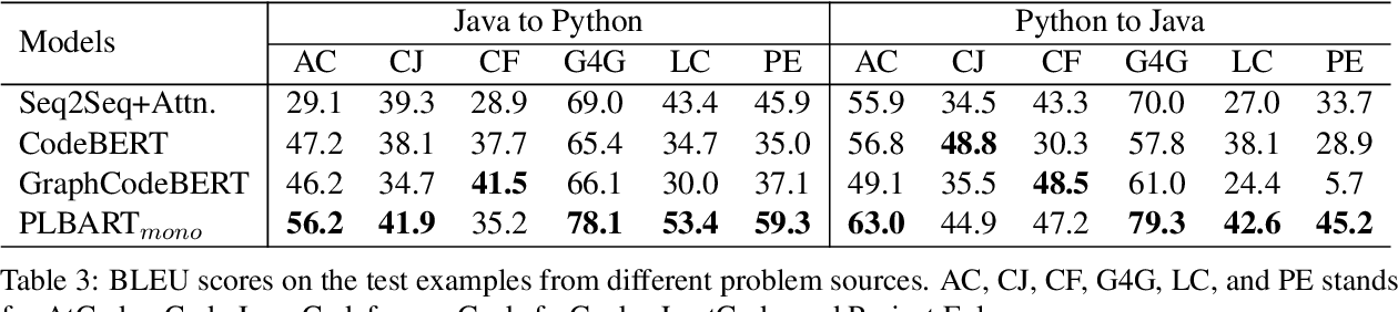 Figure 4 for AVATAR: A Parallel Corpus for Java-Python Program Translation