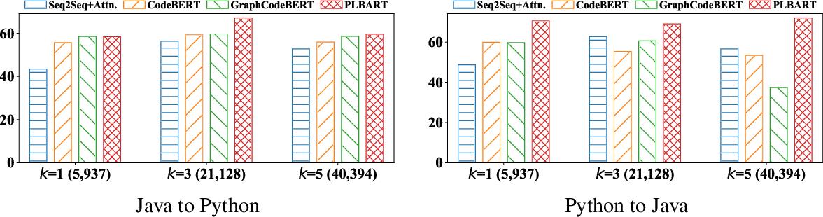 Figure 2 for AVATAR: A Parallel Corpus for Java-Python Program Translation
