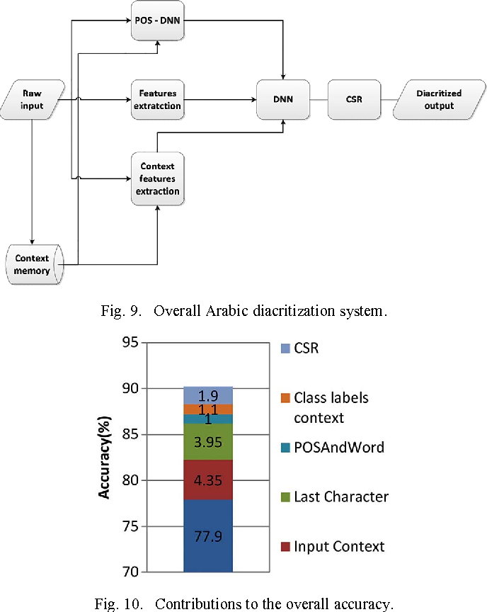 Deep learning framework with confused sub set resolution deep learning framework with confused sub set resolution architecture for automatic arabic diacritization ccuart Choice Image
