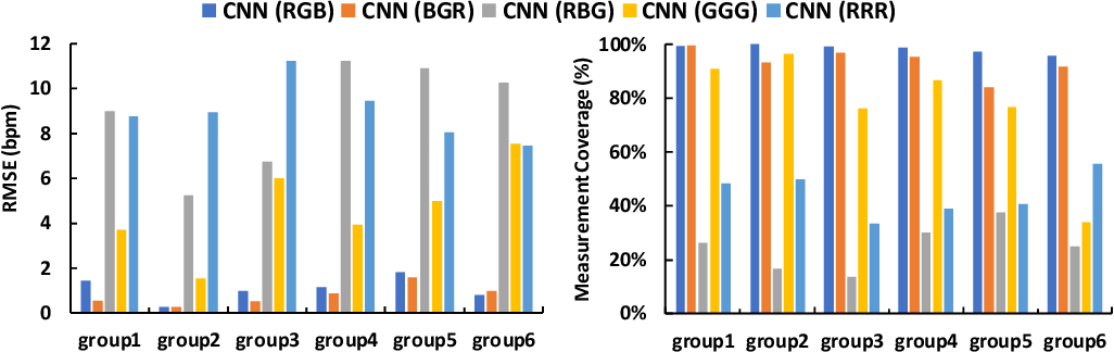 Figure 3 for Analysis of CNN-based remote-PPG to understand limitations and sensitivities