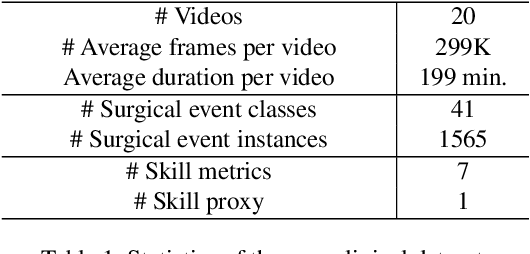 Figure 2 for Towards Unified Surgical Skill Assessment