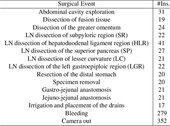 Figure 4 for Towards Unified Surgical Skill Assessment