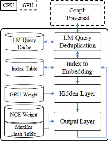 Figure 1 for Accelerating recurrent neural network language model based online speech recognition system