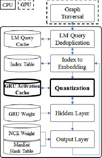 Figure 3 for Accelerating recurrent neural network language model based online speech recognition system