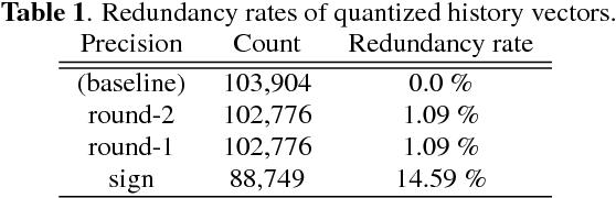 Figure 2 for Accelerating recurrent neural network language model based online speech recognition system