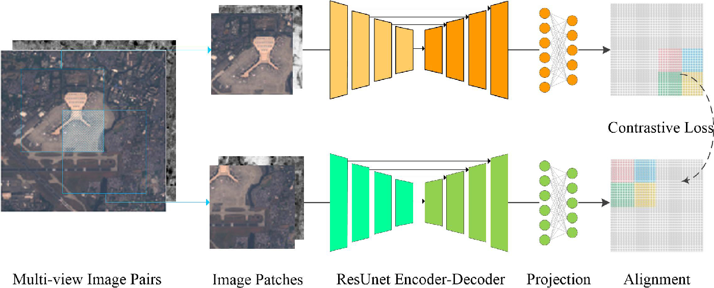 Figure 1 for Multi-view Contrastive Coding of Remote Sensing Images at Pixel-level