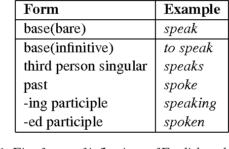 A Light Rule Based Approach To English Subject Verb Agreement Errors