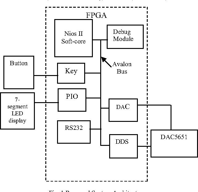 Figure 1 from An FPGA Based Multi-functional Signal Generator Using