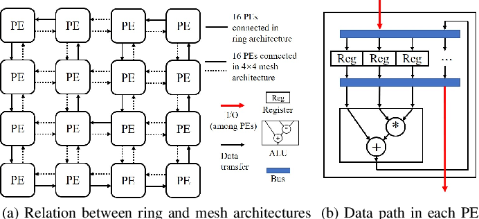 Figure 1 for Parallel Scheduling Self-attention Mechanism: Generalization and Optimization