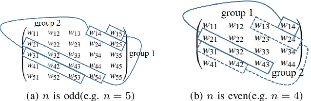 Figure 3 for Parallel Scheduling Self-attention Mechanism: Generalization and Optimization