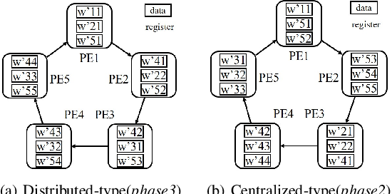 Figure 4 for Parallel Scheduling Self-attention Mechanism: Generalization and Optimization