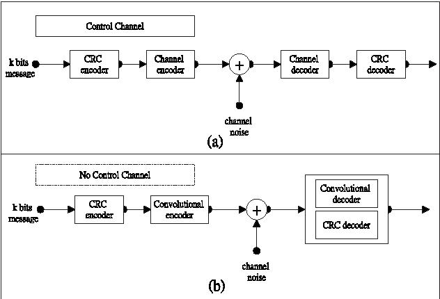 PDF] A Novel Modification of Cyclic Redundancy Check for Message