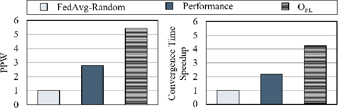 Figure 1 for AutoFL: Enabling Heterogeneity-Aware Energy Efficient Federated Learning