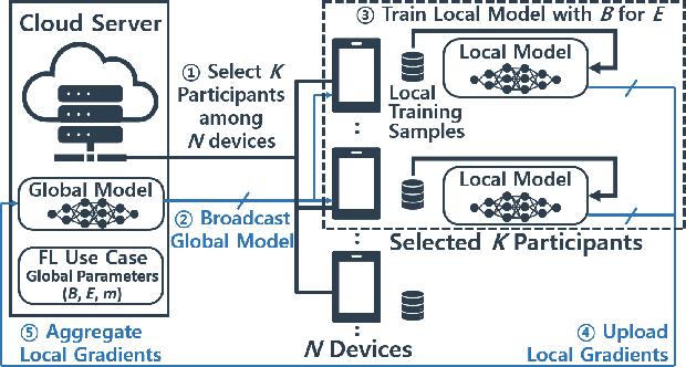 Figure 3 for AutoFL: Enabling Heterogeneity-Aware Energy Efficient Federated Learning