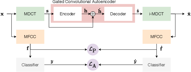 Figure 1 for FoolHD: Fooling speaker identification by Highly imperceptible adversarial Disturbances